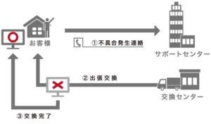 15型 キャビネット タッチパネルモニター ワイド 投影型静電容量方式 組込