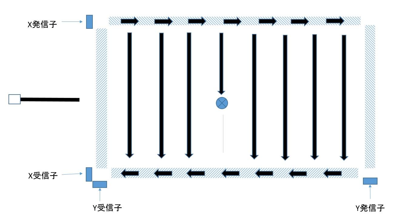 超音波表面弾性波方式タッチパネル